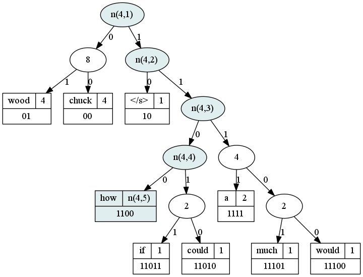 how does the huffman tree work in word2vec?
